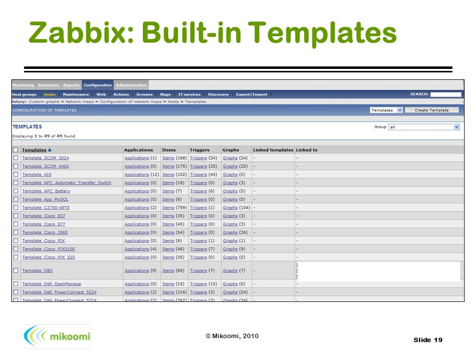 Zabbix: Built-in Templates