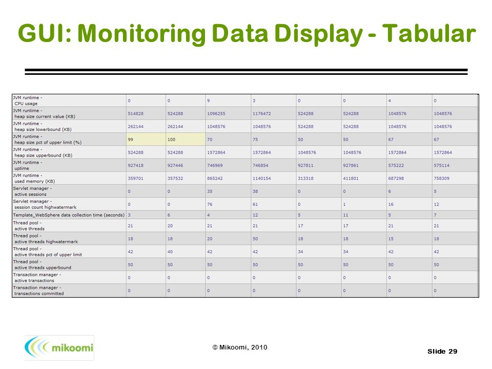GUI: Monitoring Data Display - Tabular