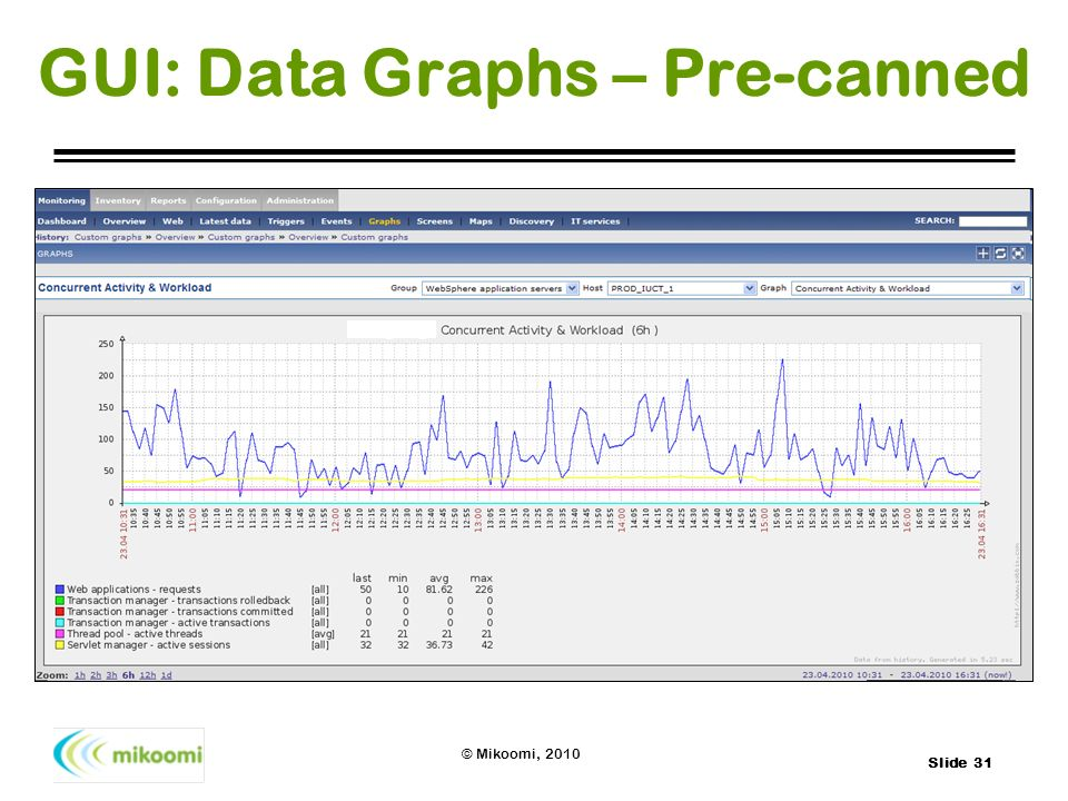 GUI: Data Graphs – Pre-canned