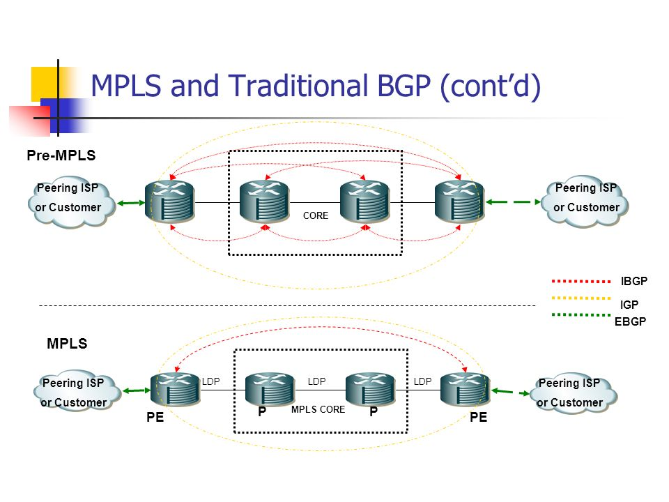 MPLS and Traditional BGP (cont'd)