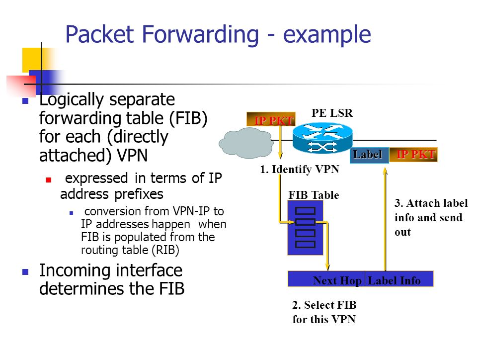 Packet Forwarding - example