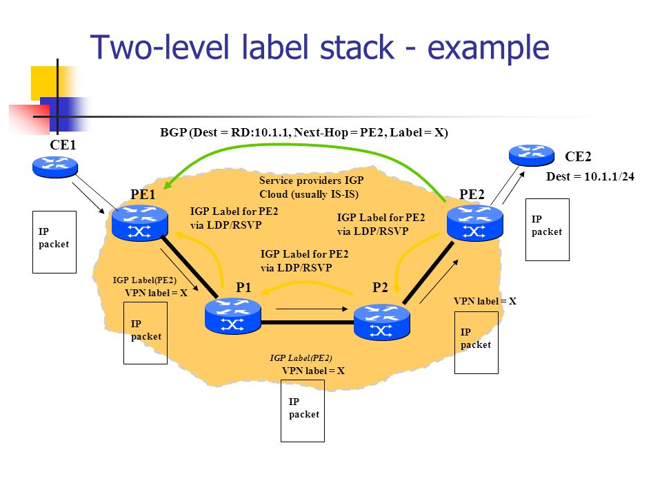 Two-level label stack - example