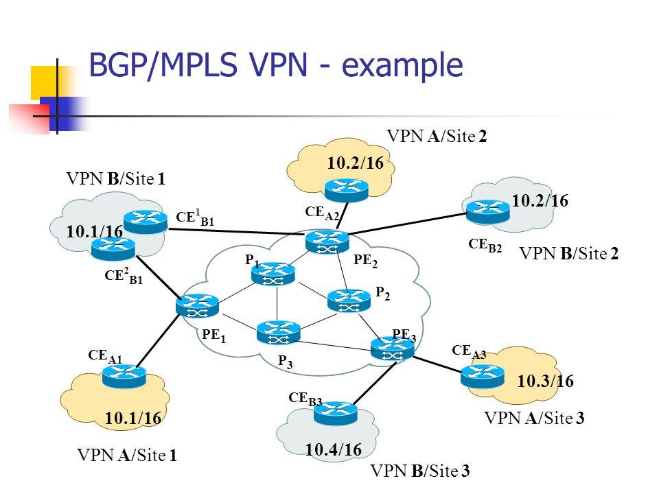 BGP/MPLS VPN - example VPN A/Site 1 VPN A/Site 2 VPN A/Site 3