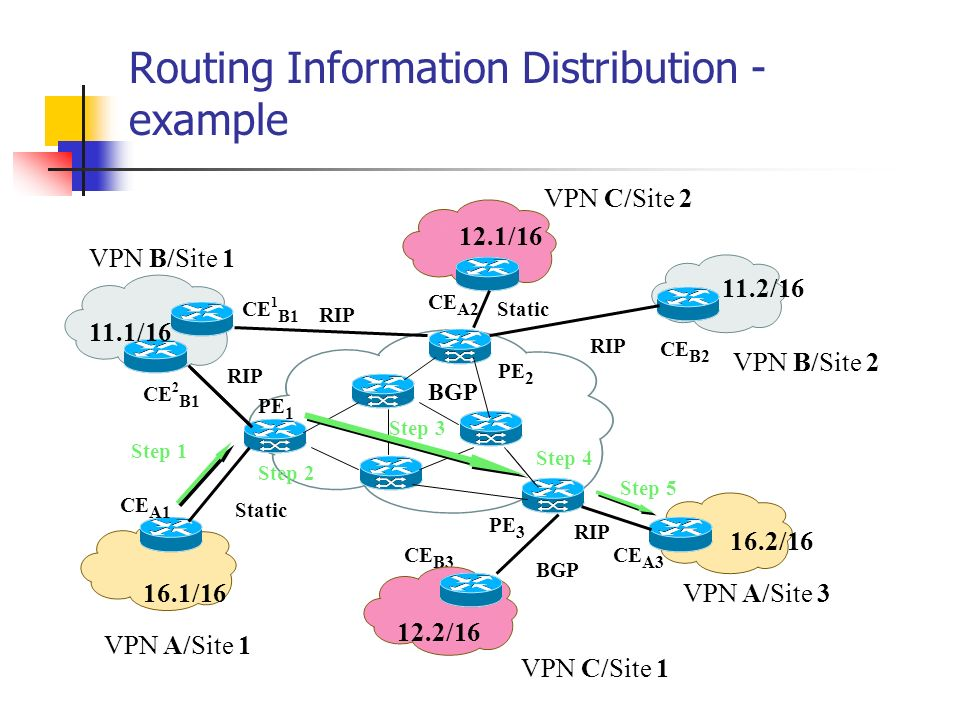 Routing Information Distribution - example