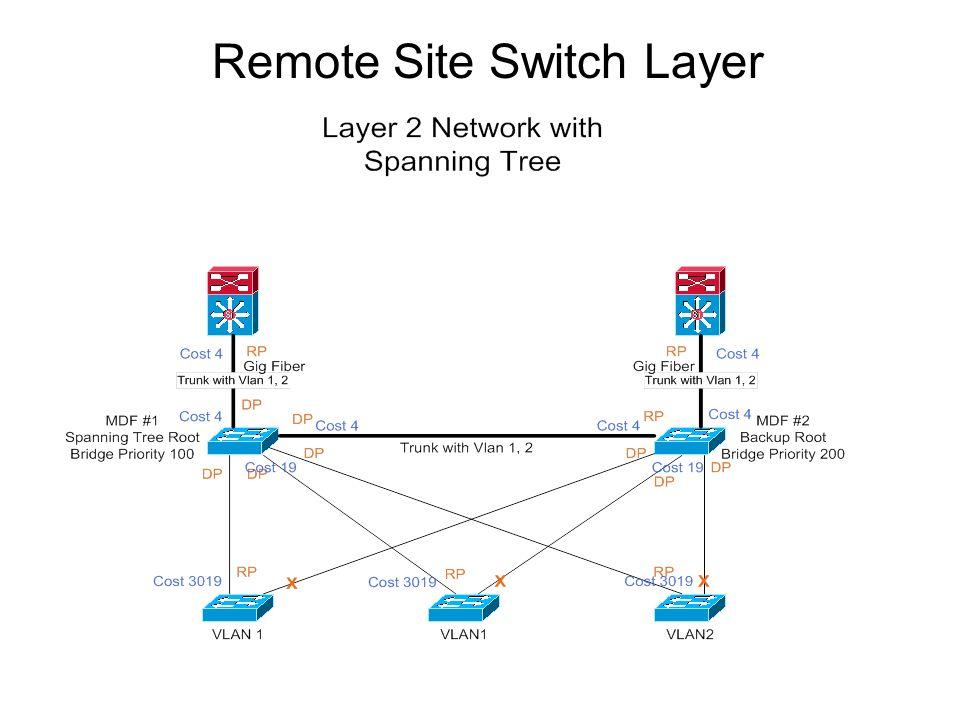 Remote Site Switch Layer