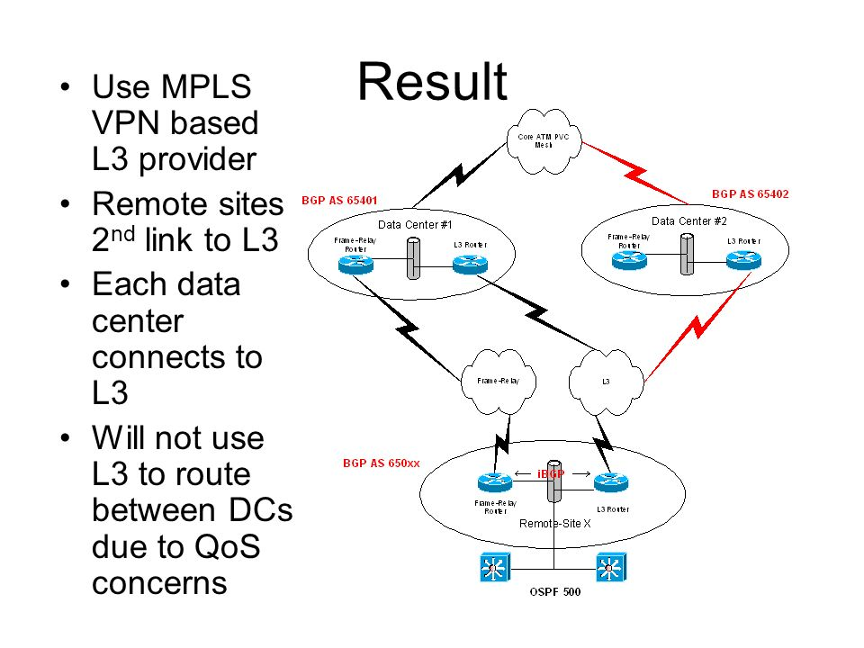 Result Use MPLS VPN based L3 provider Remote sites 2nd link to L3