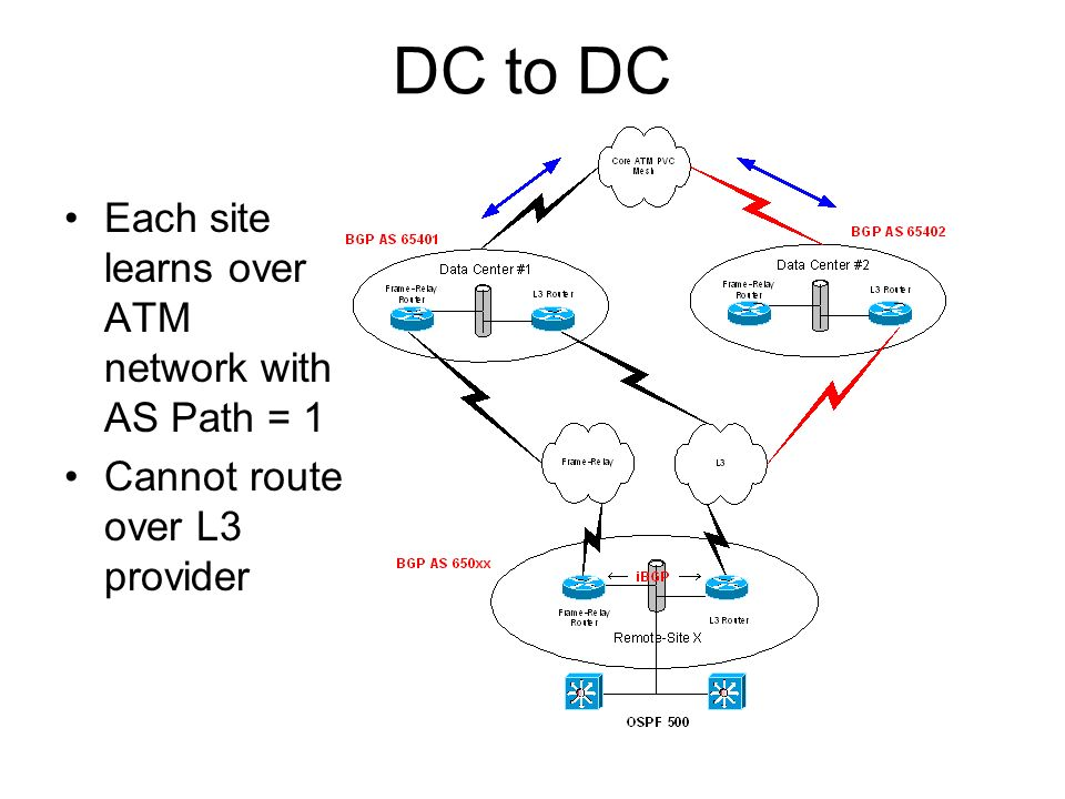 DC to DC Each site learns over ATM network with AS Path = 1