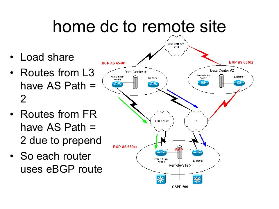 home dc to remote site Load share Routes from L3 have AS Path = 2