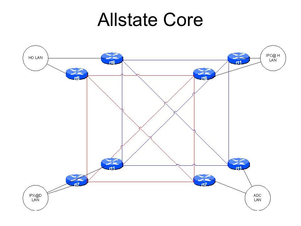 Allstate Core