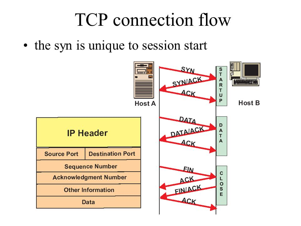 TCP connection flow the syn is unique to session start