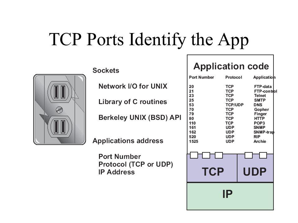 TCP Ports Identify the App