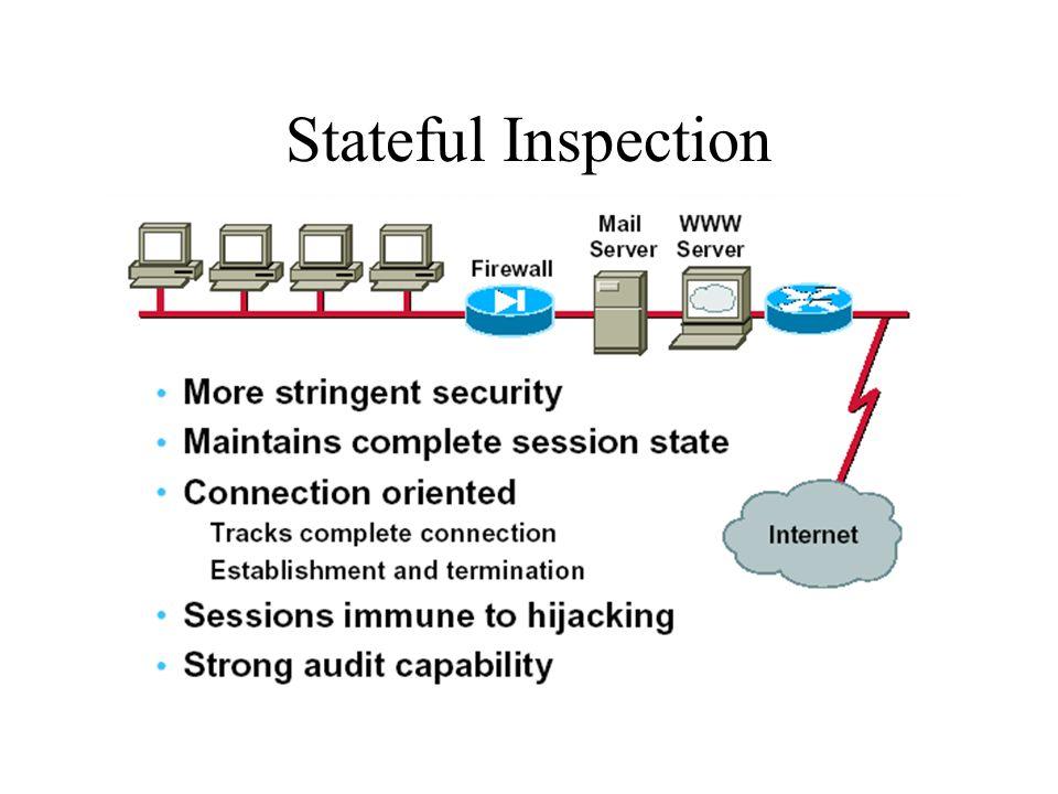 Stateful Inspection
