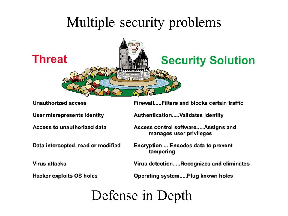Multiple security problems