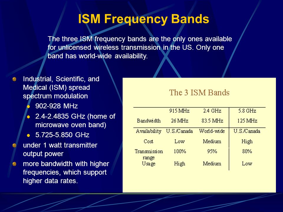 ISM Frequency Bands