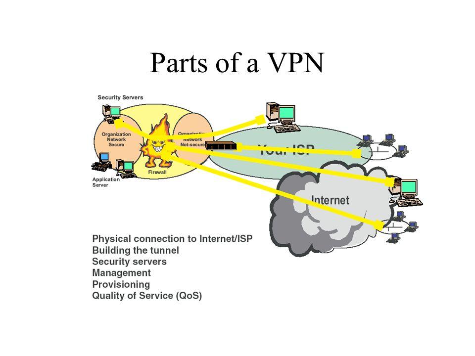Parts of a VPN