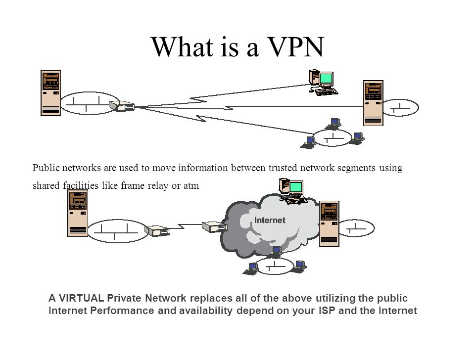 What is a VPN Public networks are used to move information between trusted network segments using shared facilities like frame relay or atm.