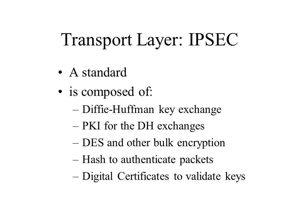 Transport Layer: IPSEC