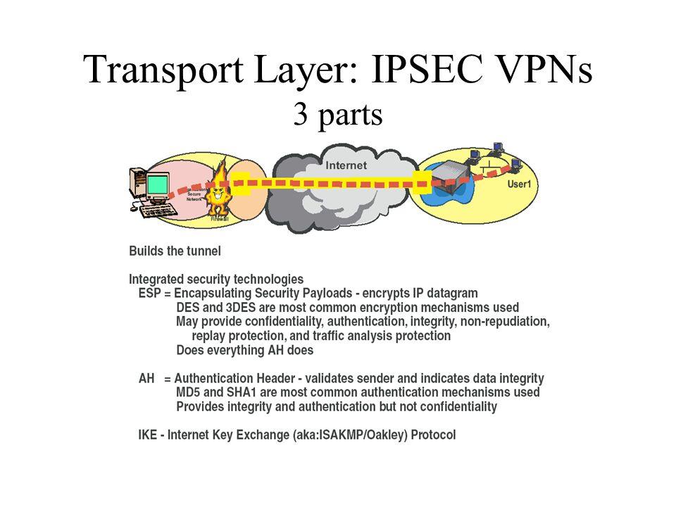 Transport Layer: IPSEC VPNs 3 parts