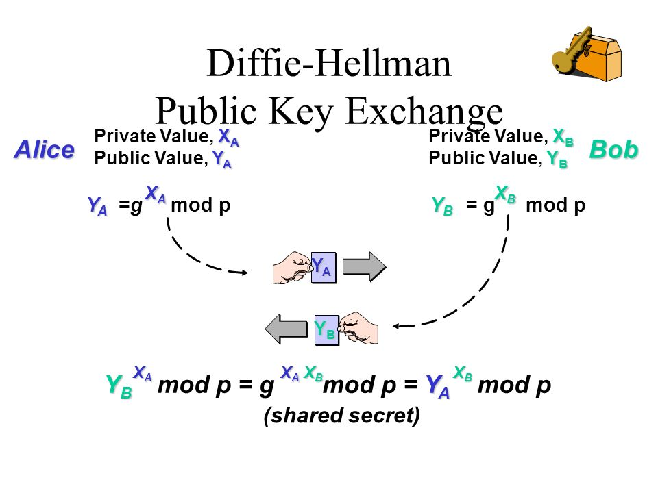 Diffie-Hellman Public Key Exchange