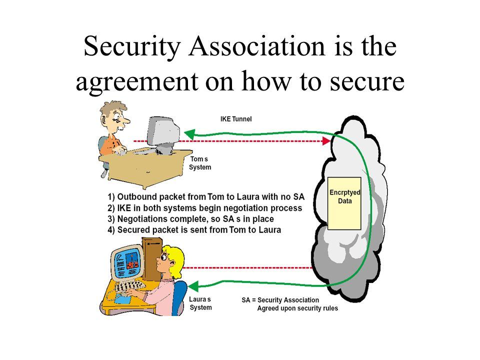 Security Association is the agreement on how to secure
