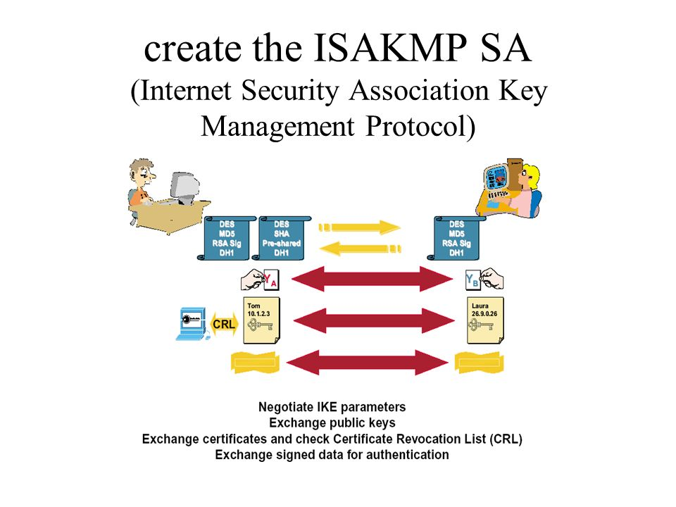 create the ISAKMP SA (Internet Security Association Key Management Protocol)