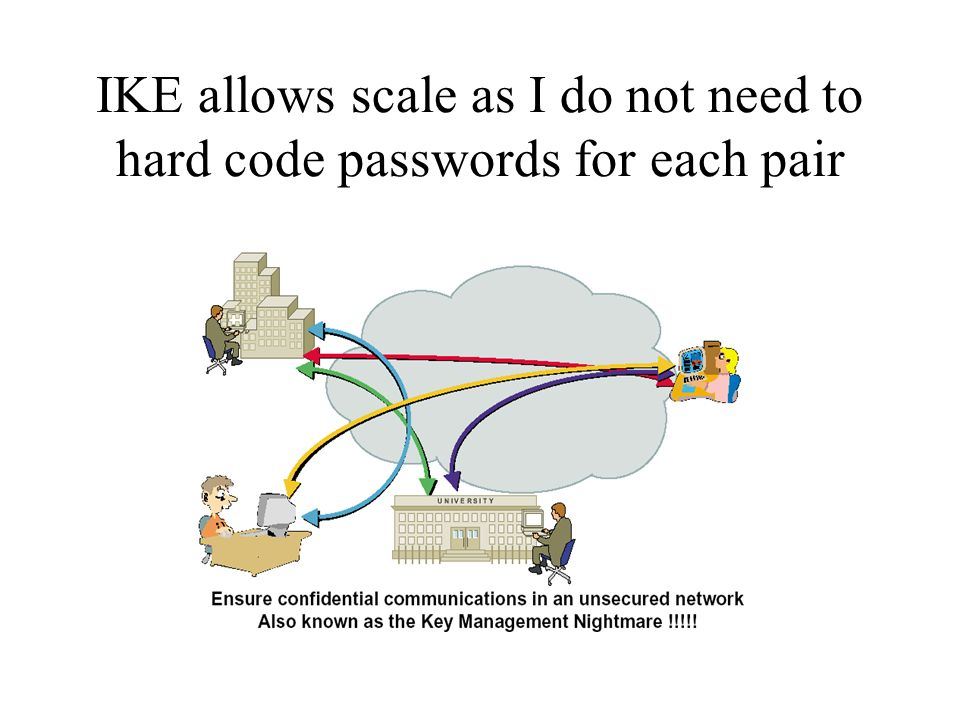 IKE allows scale as I do not need to hard code passwords for each pair