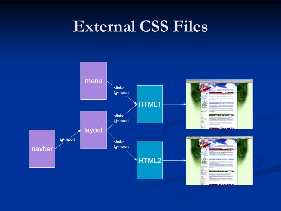 External CSS Files menu HTML1 layout navbar HTML2 <link> @import