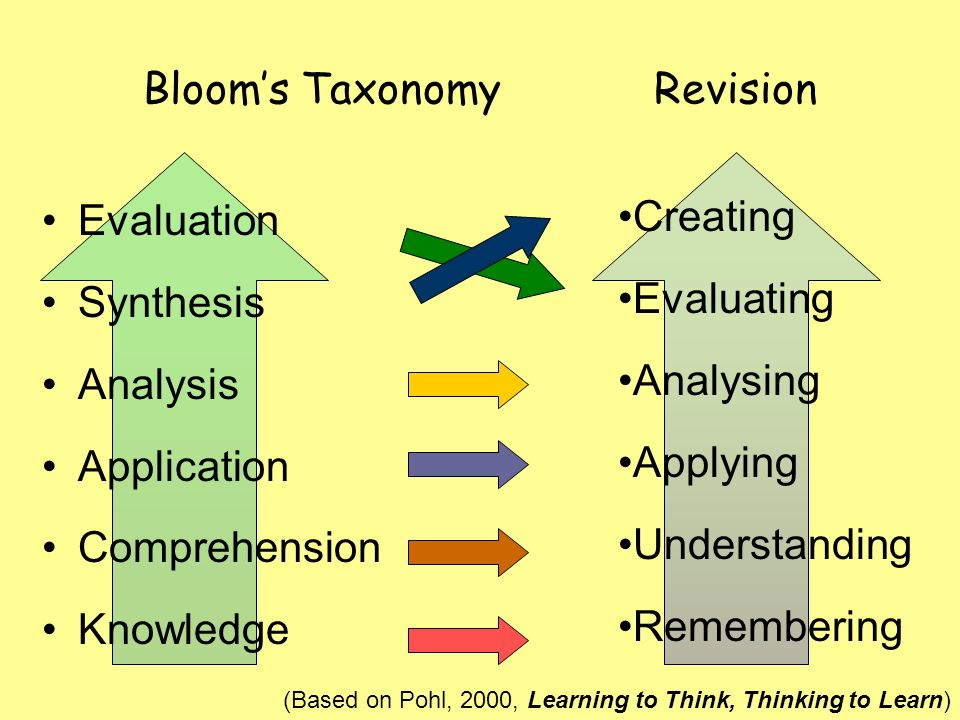 Bloom's Taxonomy Revision