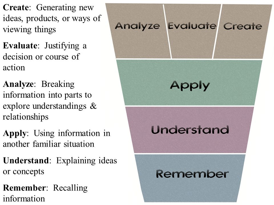 Create: Generating new ideas, products, or ways of viewing things