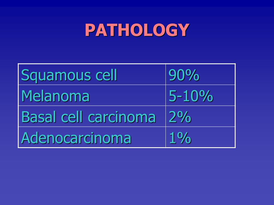 PATHOLOGY Squamous cell 90% Melanoma 5-10% Basal cell carcinoma 2%