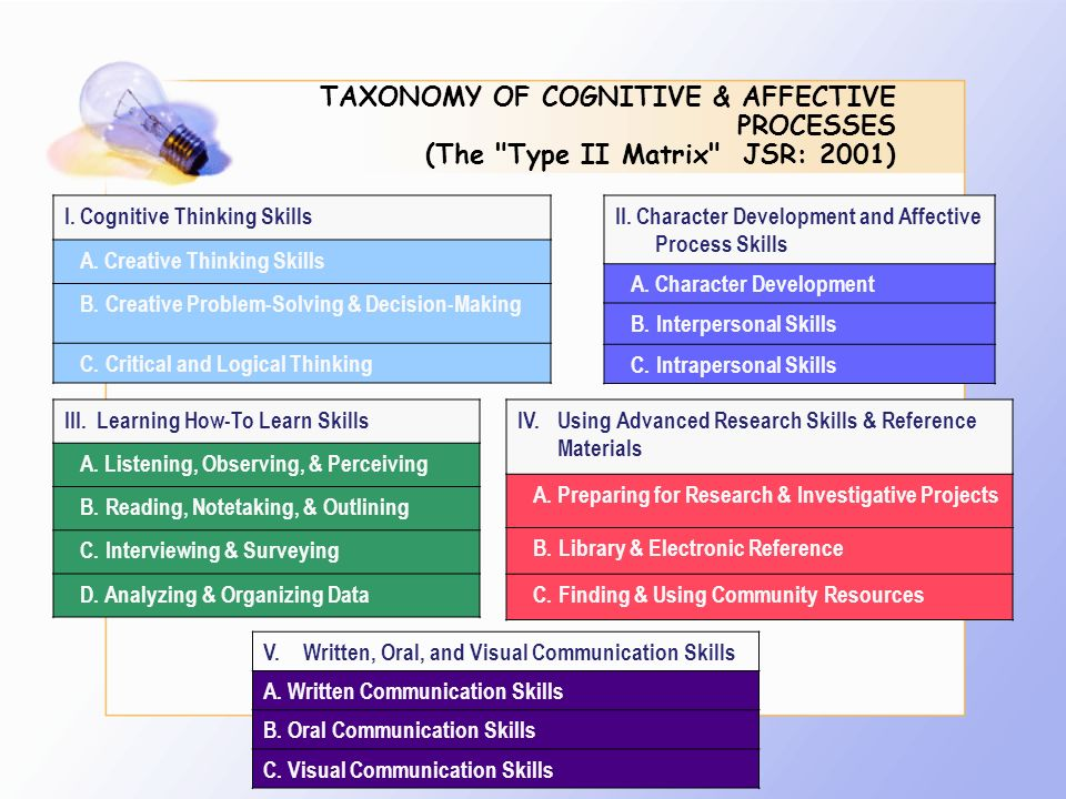 TAXONOMY OF COGNITIVE & AFFECTIVE PROCESSES (The Type II Matrix JSR: 2001)