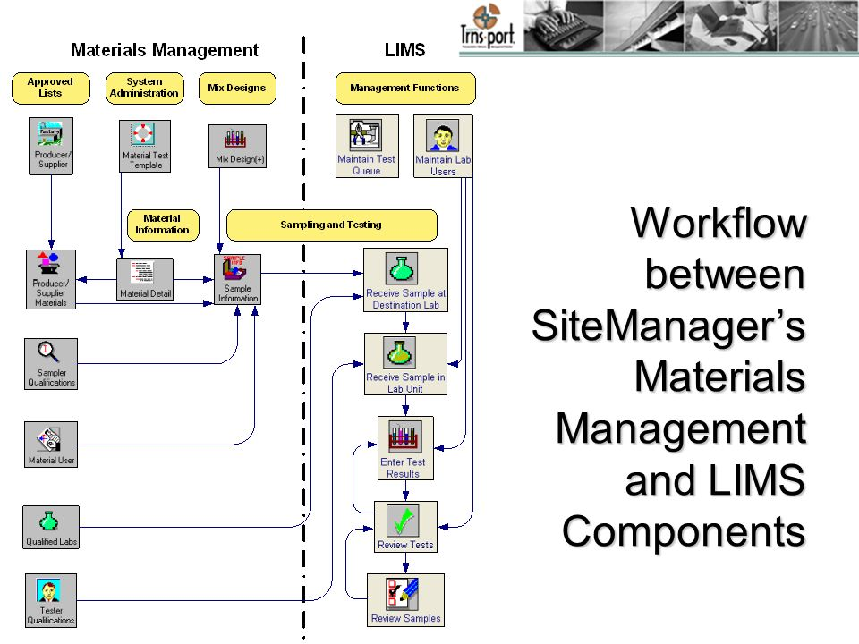 Workflow between SiteManager's Materials Management and LIMS Components