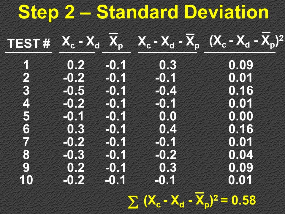 Step 2 – Standard Deviation