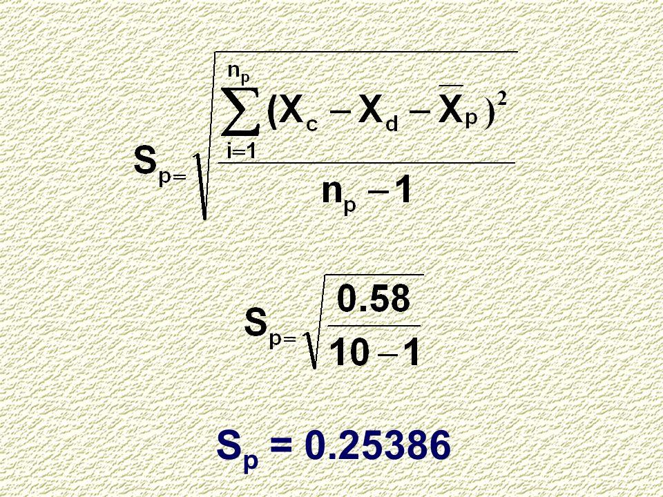 Sp = 0.25386