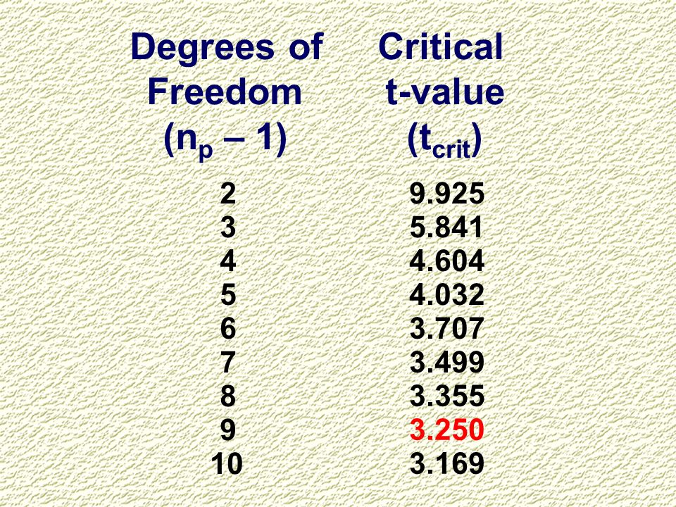 Degrees of Critical Freedom (np – 1) t-value (tcrit) 2 9.925 3 5.841 4