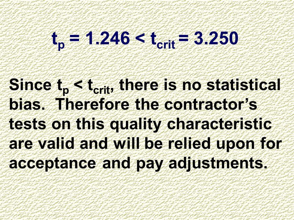 tp = 1.246 < tcrit = 3.250