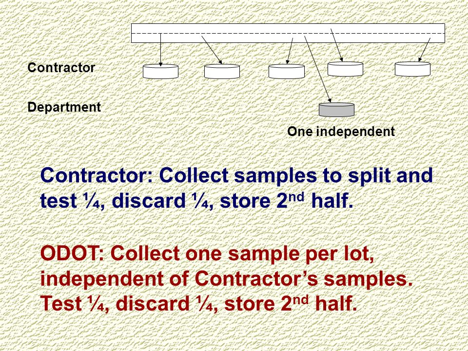 Contractor Department. One independent. Contractor: Collect samples to split and test ¼, discard ¼, store 2nd half.