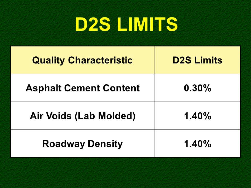 D2S LIMITS Quality Characteristic D2S Limits Asphalt Cement Content