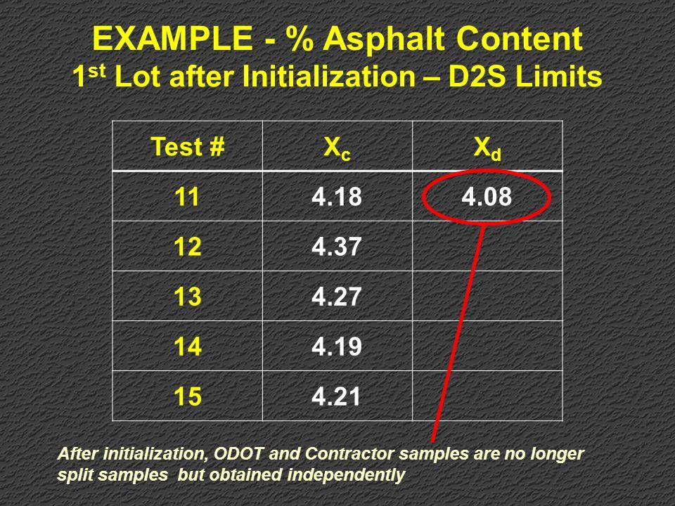 EXAMPLE - % Asphalt Content 1st Lot after Initialization – D2S Limits