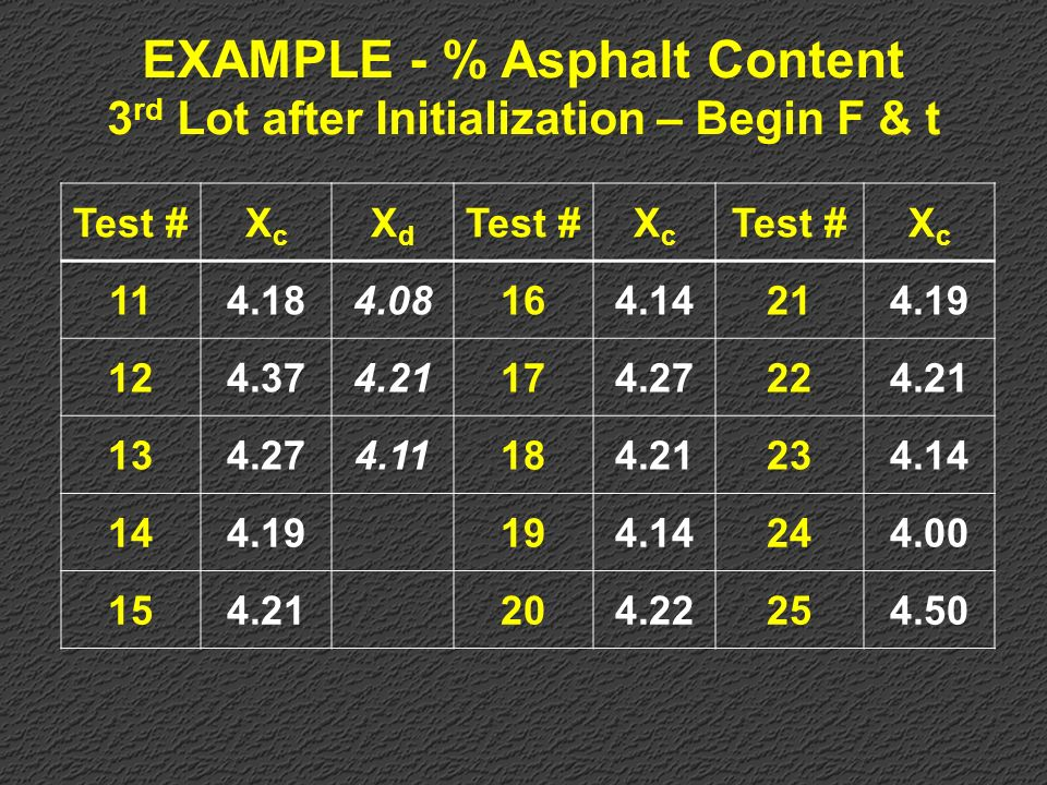 EXAMPLE - % Asphalt Content 3rd Lot after Initialization – Begin F & t