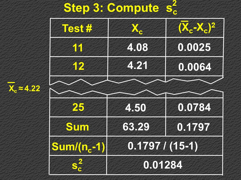 2 Step 3: Compute sc Test # Xc (Xc-Xc)2 11 12 4.08 4.21 0.0025 0.0064