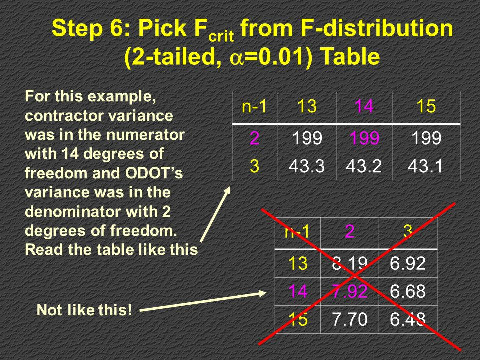 Step 6: Pick Fcrit from F-distribution (2-tailed, =0.01) Table