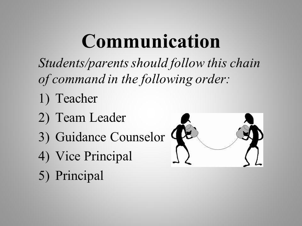 Communication Students/parents should follow this chain of command in the following order: Teacher.