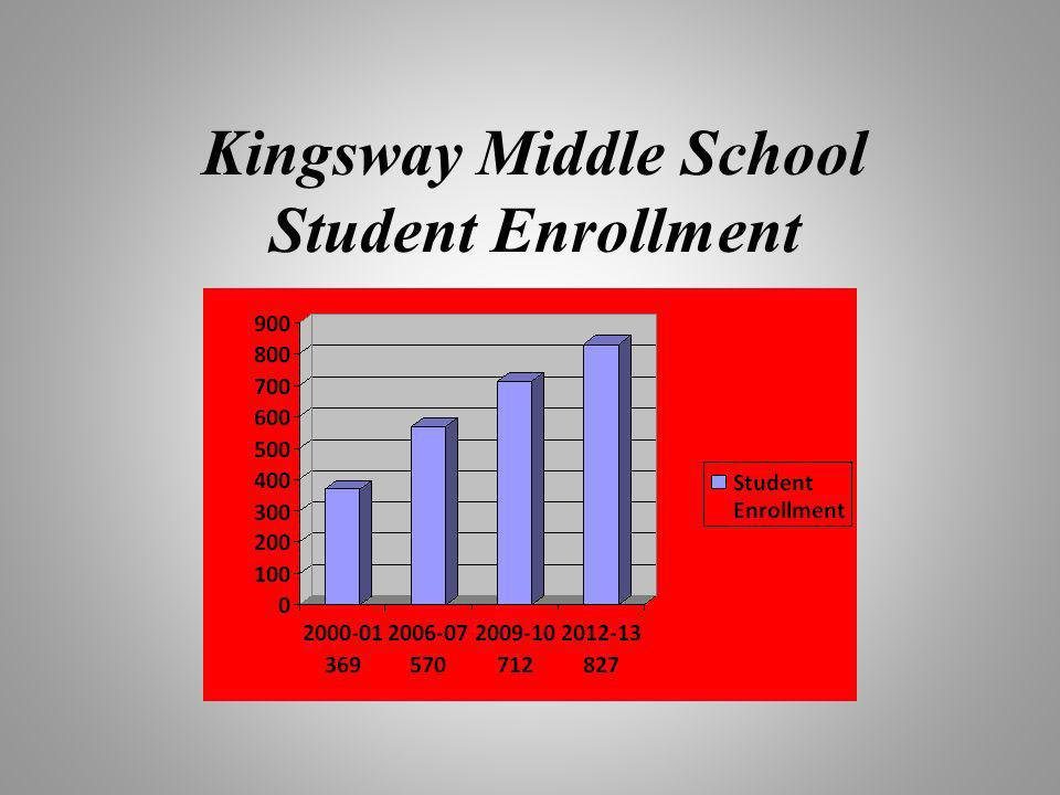 Kingsway Middle School Student Enrollment