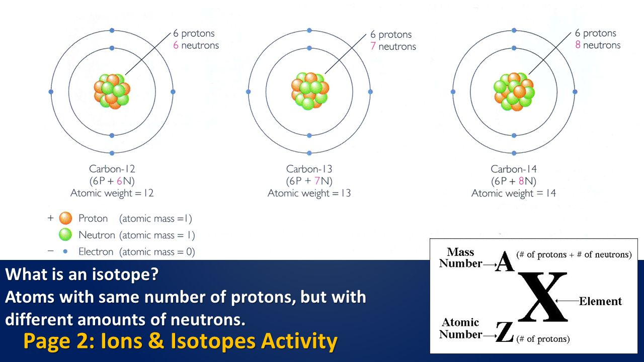 Geo 143 lab 3 atoms and molecules ppt video online download page 2 ions isotopes activity urtaz Images