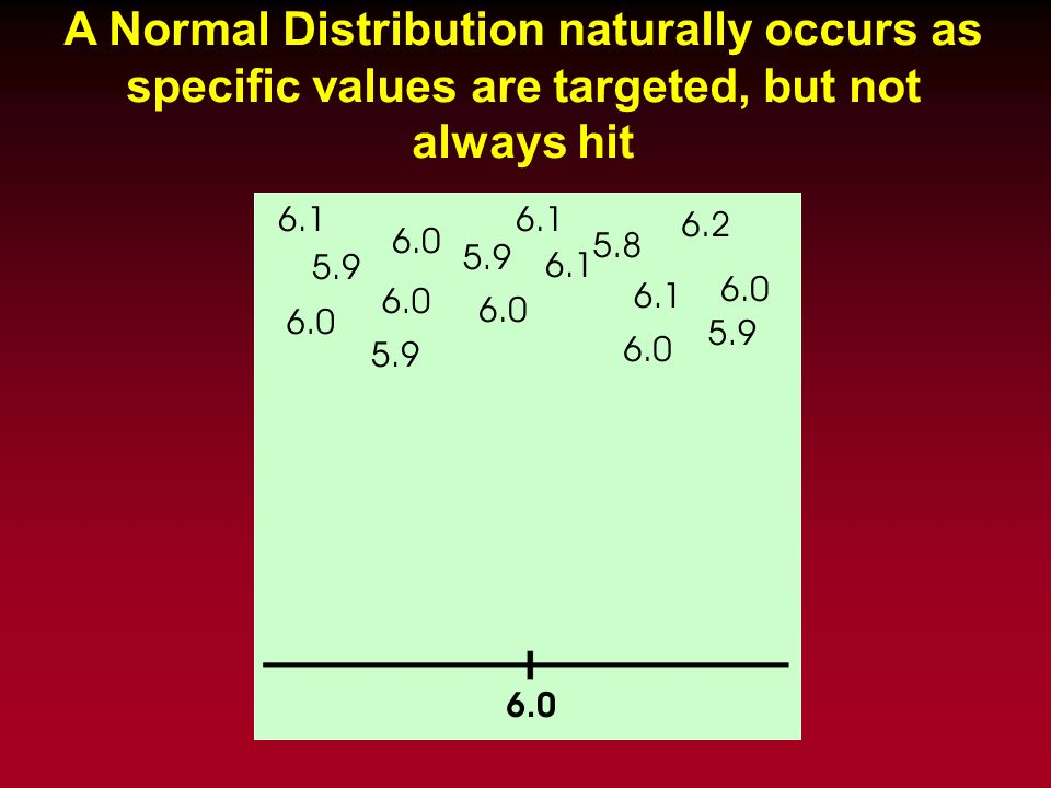 A Normal Distribution naturally occurs as specific values are targeted, but not always hit