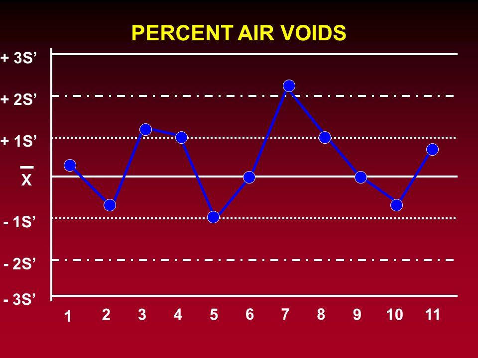 PERCENT AIR VOIDS + 3S' + 2S' + 1S' X - 1S' - 2S' - 3S' 1 2 3 4 5 6 7