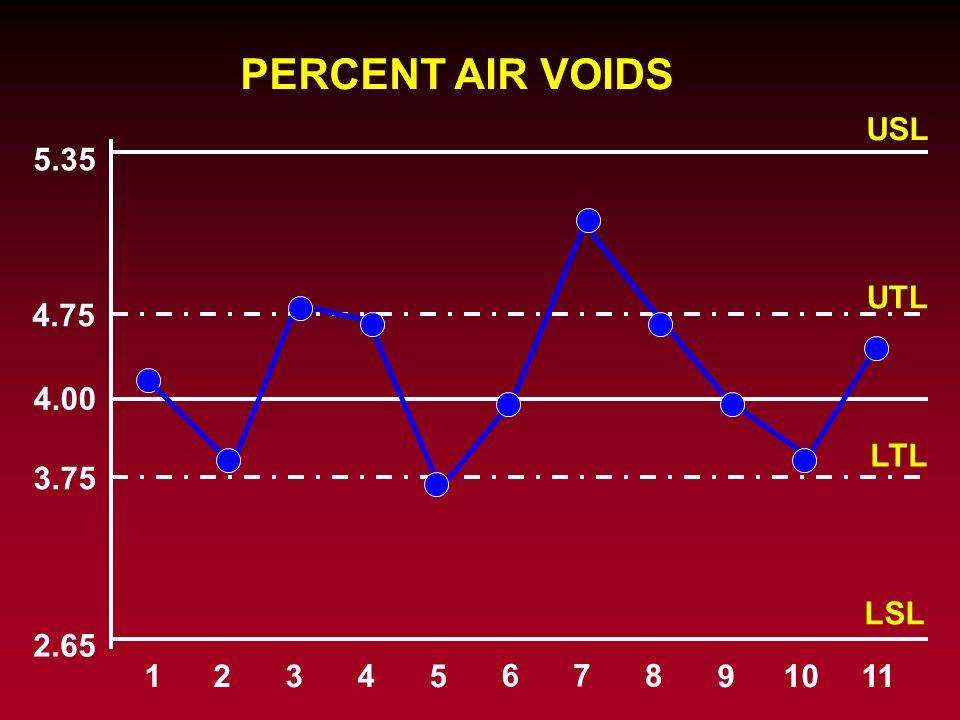 PERCENT AIR VOIDS USL 5.35 UTL 4.75 4.00 LTL 3.75 LSL 2.65 1 2 3 4 5 6