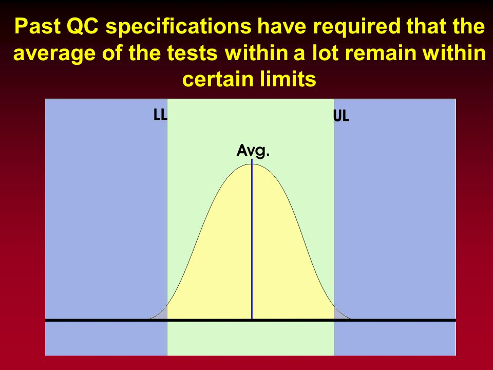 Past QC specifications have required that the average of the tests within a lot remain within certain limits