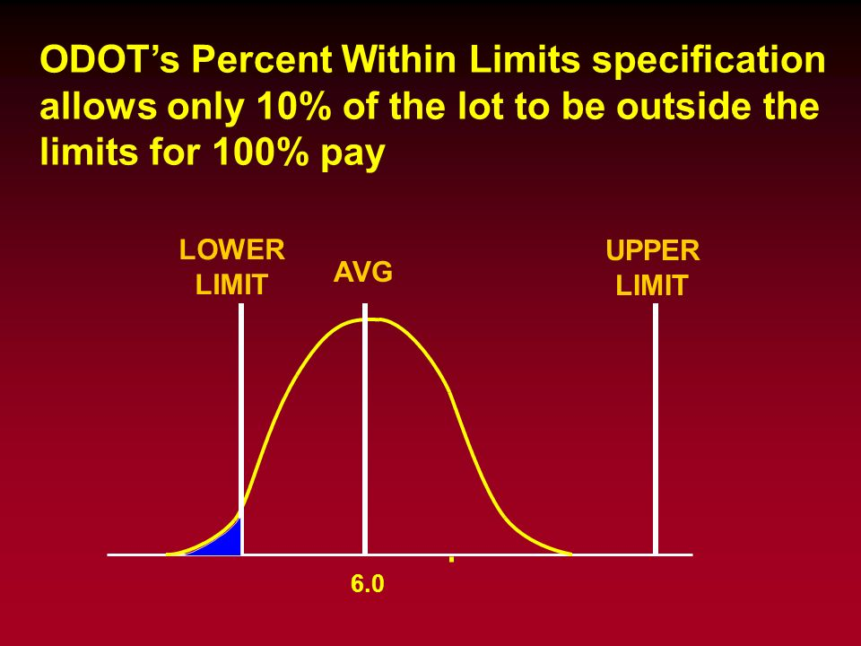 ODOT's Percent Within Limits specification allows only 10% of the lot to be outside the limits for 100% pay